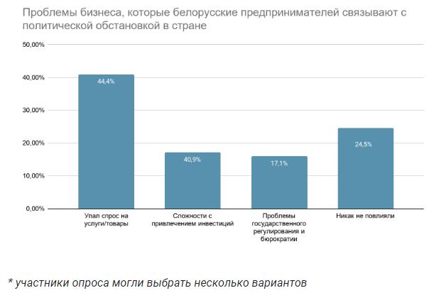 Bielorusskiie-priedprinimatieli-ghovoriat-o-padienii-dokhodov-i-razmyshliaiut-kak-vyviesti-biznies-iz-strany_1